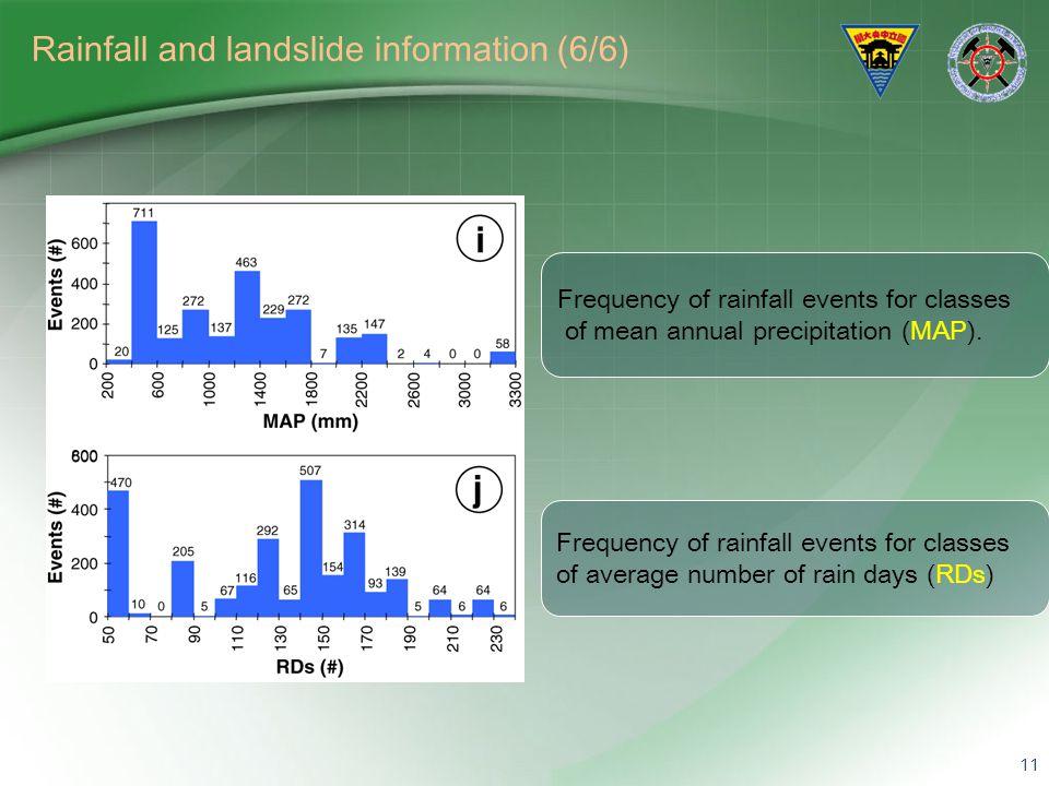 Rainfall and landslide information (6/6)