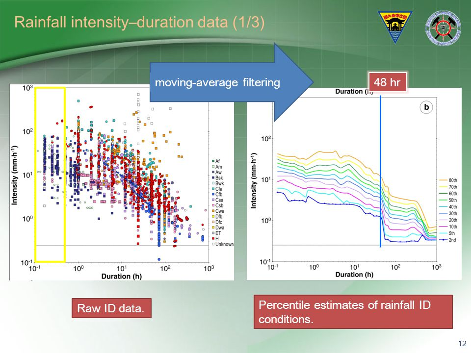 Rainfall intensity–duration data (1/3)
