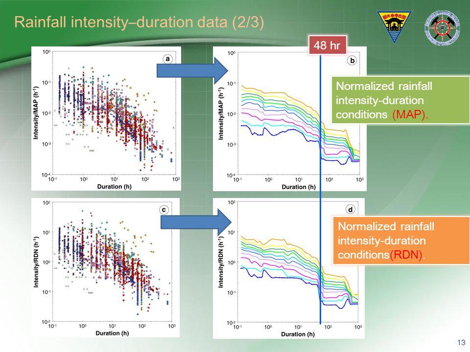 Rainfall intensity–duration data (2/3)