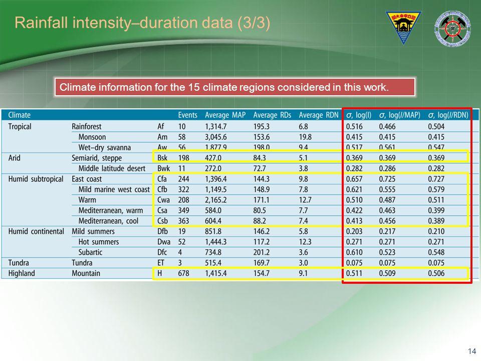 Rainfall intensity–duration data (3/3)