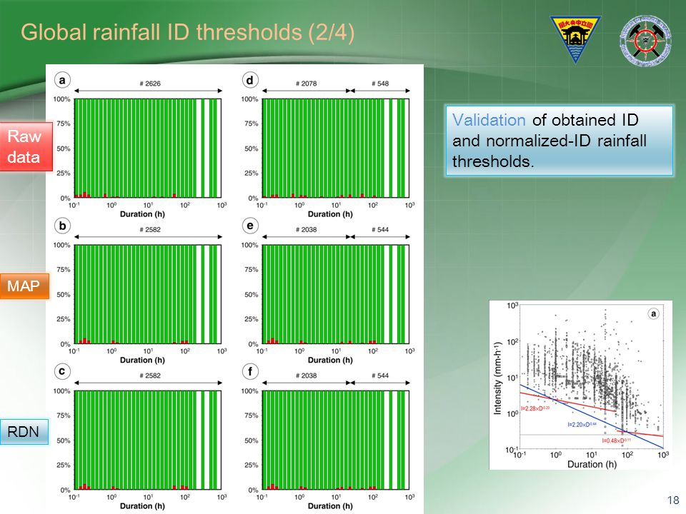Global rainfall ID thresholds (2/4)