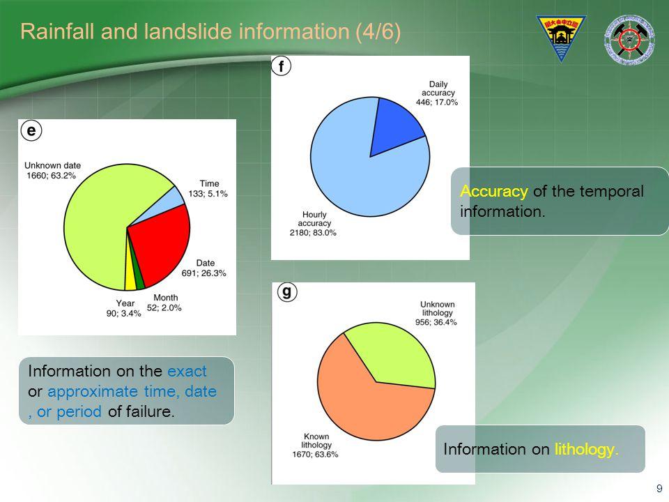 Rainfall and landslide information (4/6)