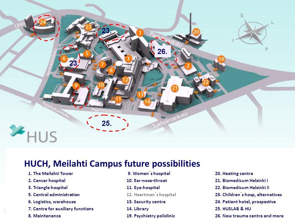 HUCH, Meilahti Campus future possibilities