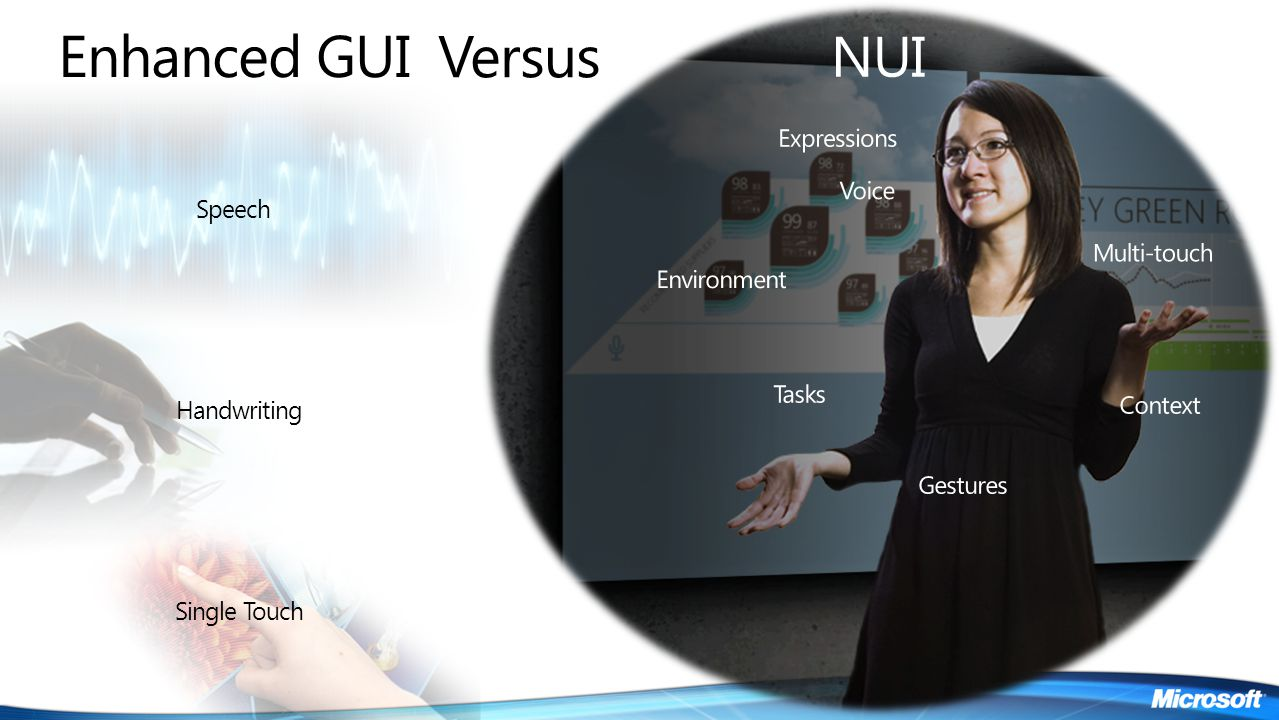 Enhanced GUI Versus NUI Expressions Voice Speech Multi-touch