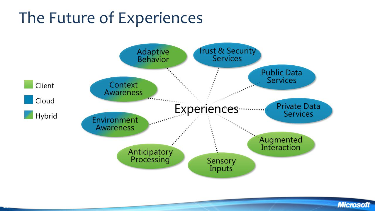 The Future of Experiences
