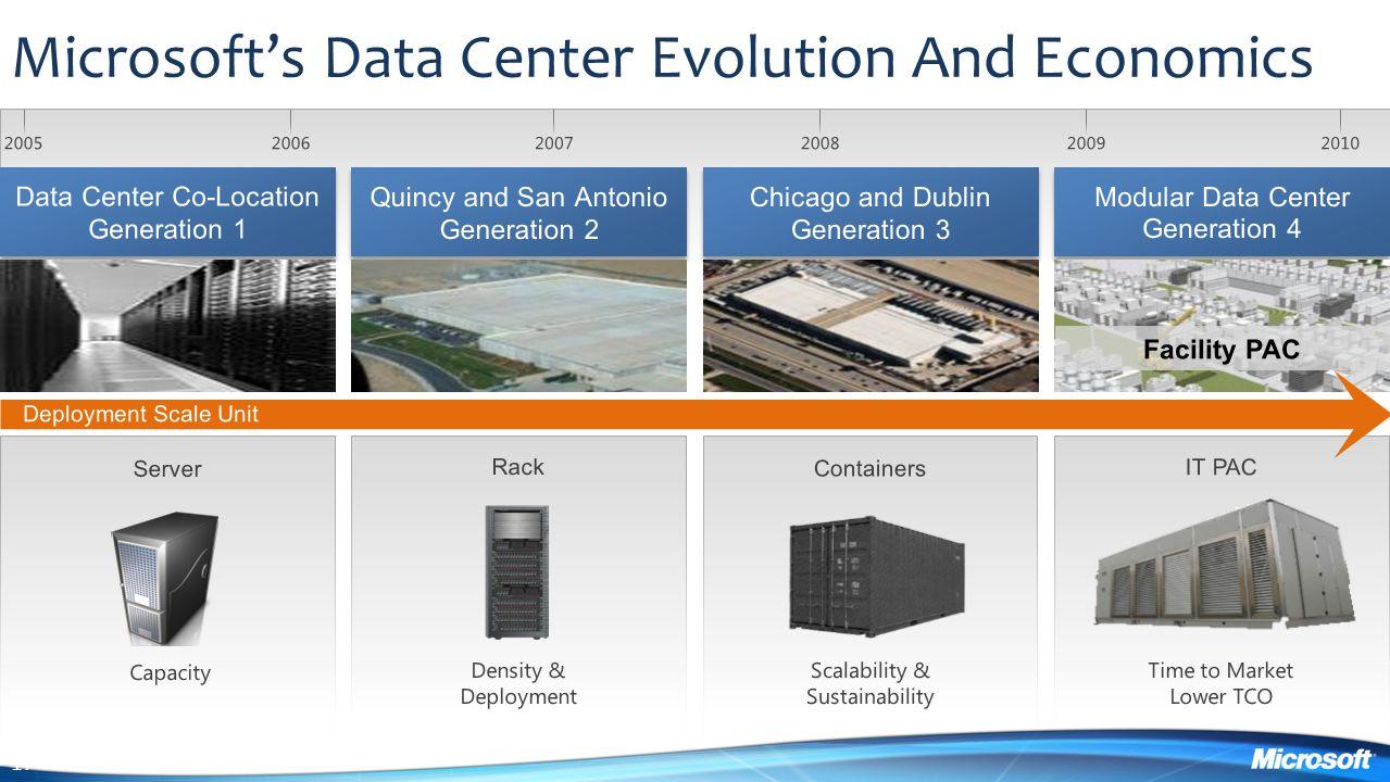Microsoft's Data Center Evolution And Economics