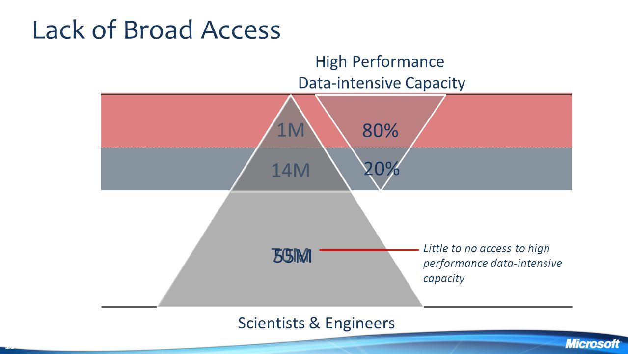 Data-intensive Capacity