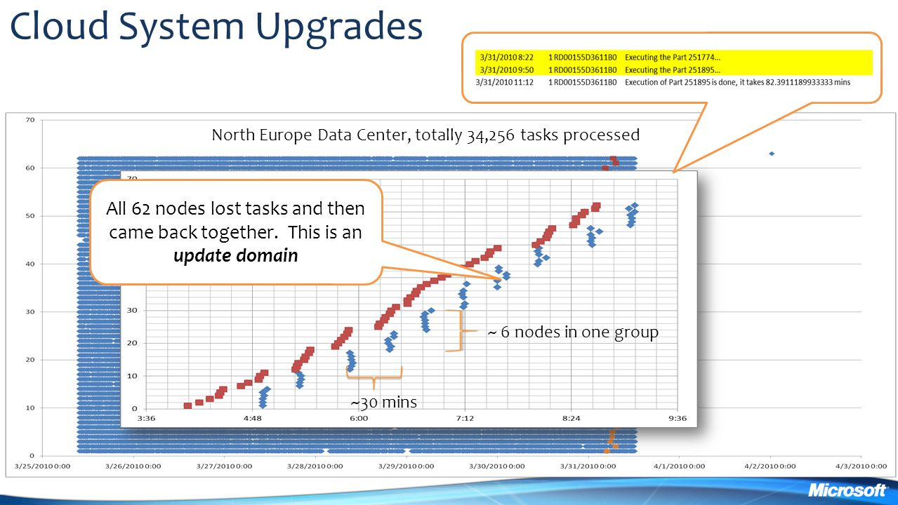 Cloud System Upgrades North Europe Data Center, totally 34,256 tasks processed.