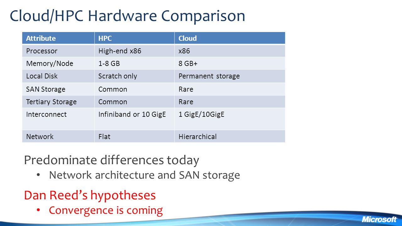 Cloud/HPC Hardware Comparison