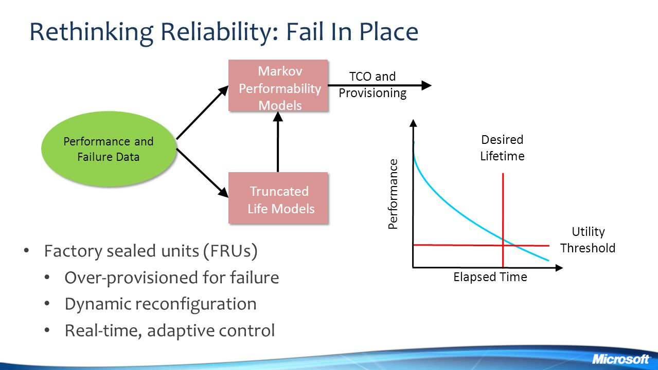 Rethinking Reliability: Fail In Place
