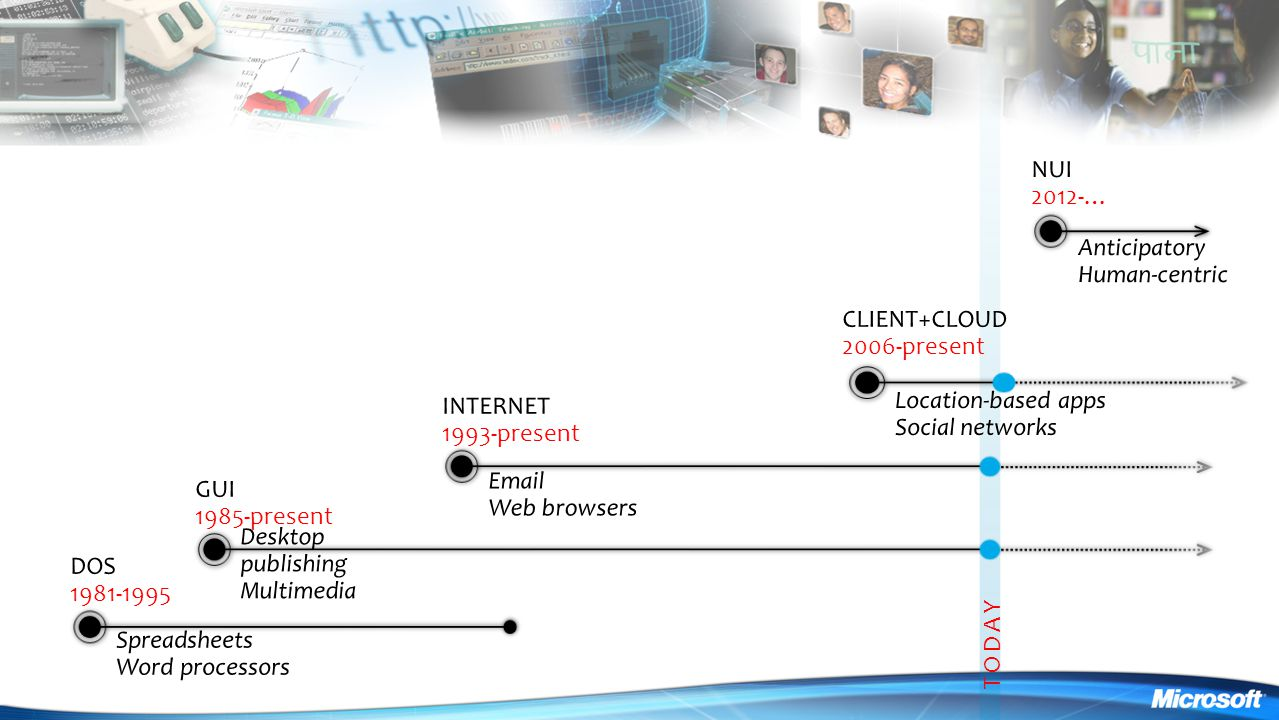 NUI 2012-… Anticipatory Human-centric CLIENT+CLOUD 2006-present
