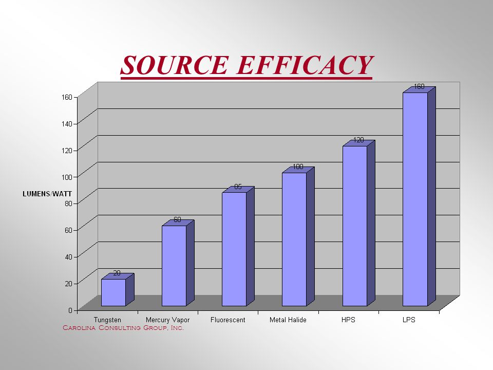 SOURCE EFFICACY Carolina Consulting Group, Inc.