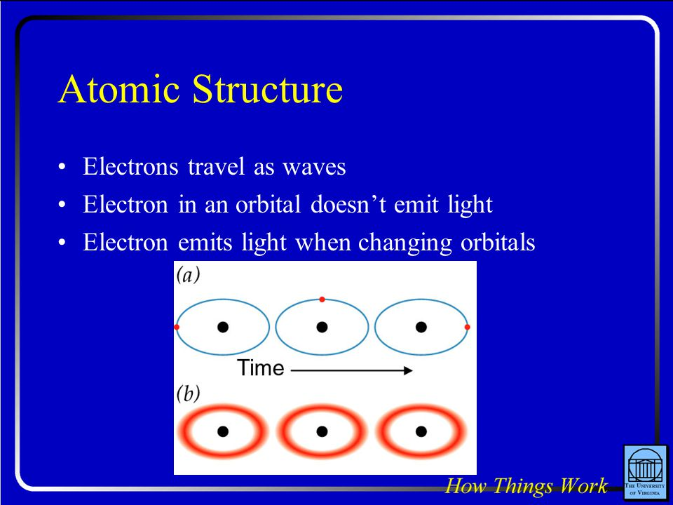 Atomic Structure Electrons travel as waves
