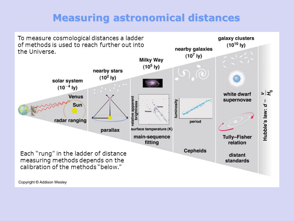 Measuring astronomical distances