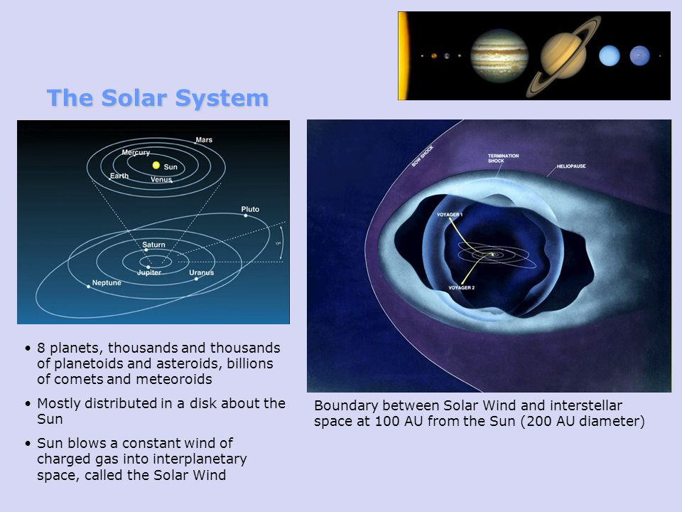 The Solar System 8 planets, thousands and thousands of planetoids and asteroids, billions of comets and meteoroids.