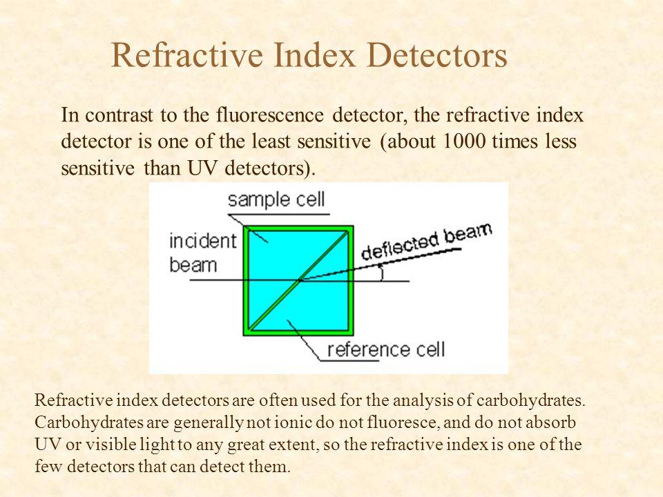 Refractive Index Detectors