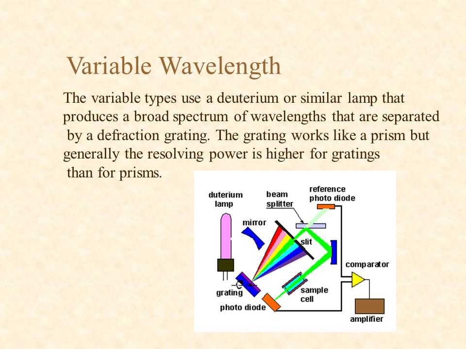 Variable Wavelength The variable types use a deuterium or similar lamp that. produces a broad spectrum of wavelengths that are separated.