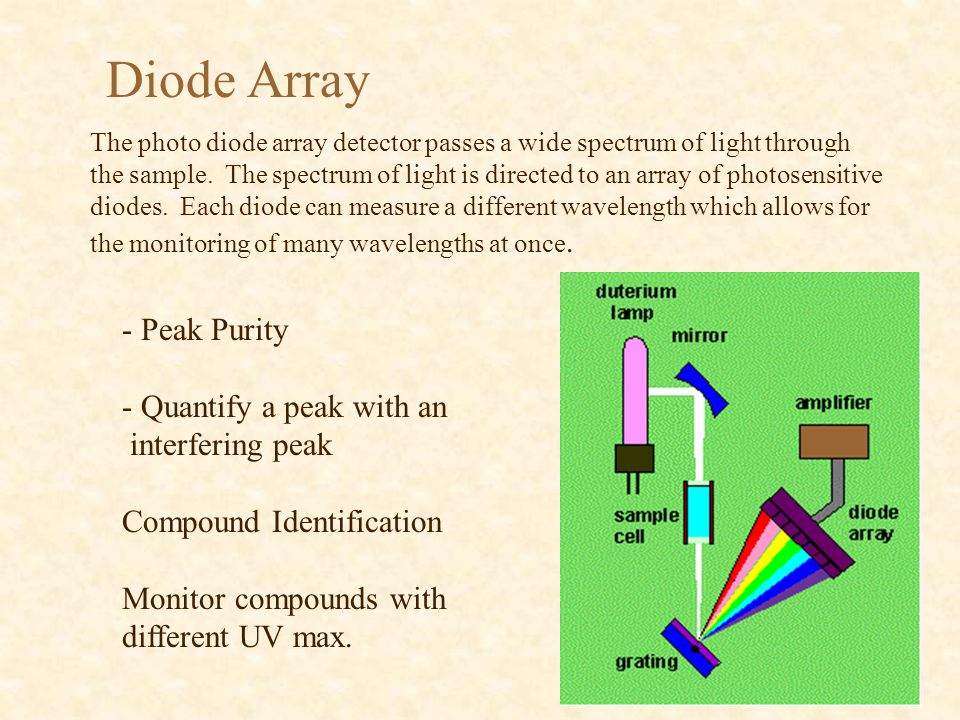 Diode Array - Peak Purity - Quantify a peak with an interfering peak