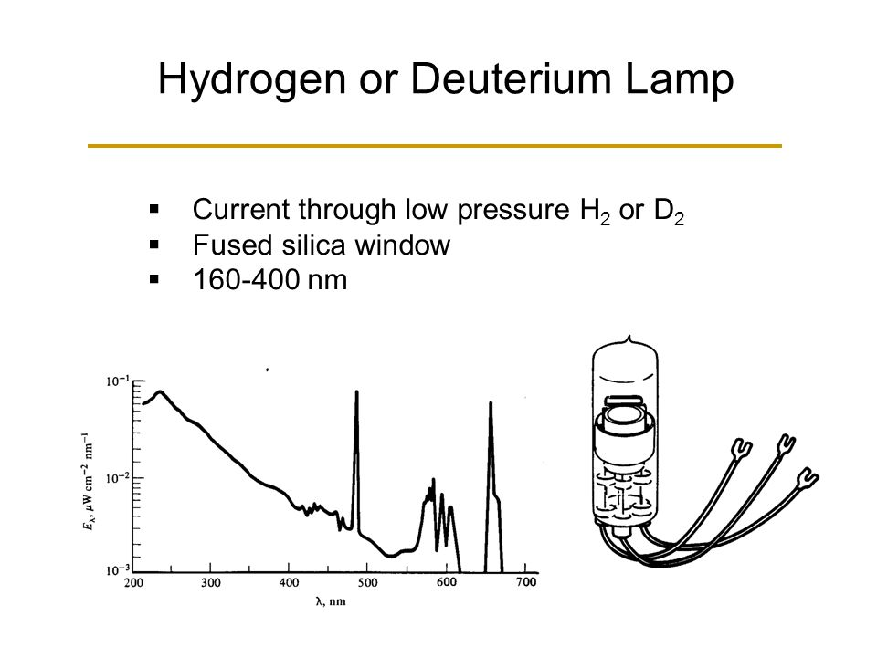 Hydrogen or Deuterium Lamp