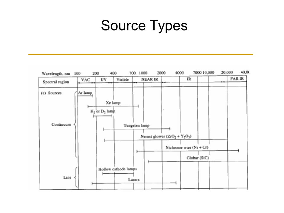 Source Types