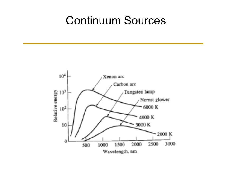 Continuum Sources