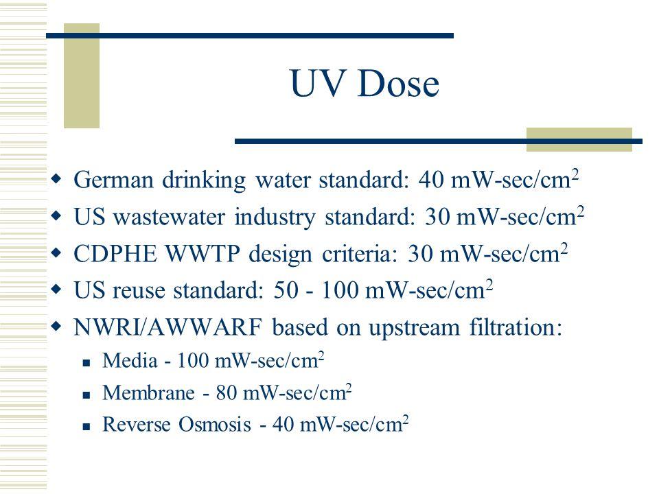 UV Dose German drinking water standard: 40 mW-sec/cm2