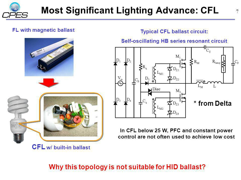Most Significant Lighting Advance: CFL