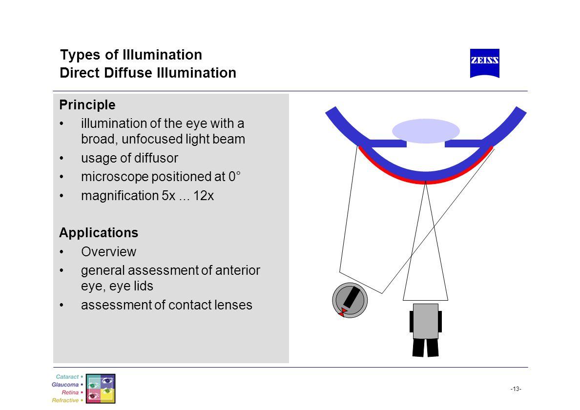 Types of Illumination Direct Diffuse Illumination