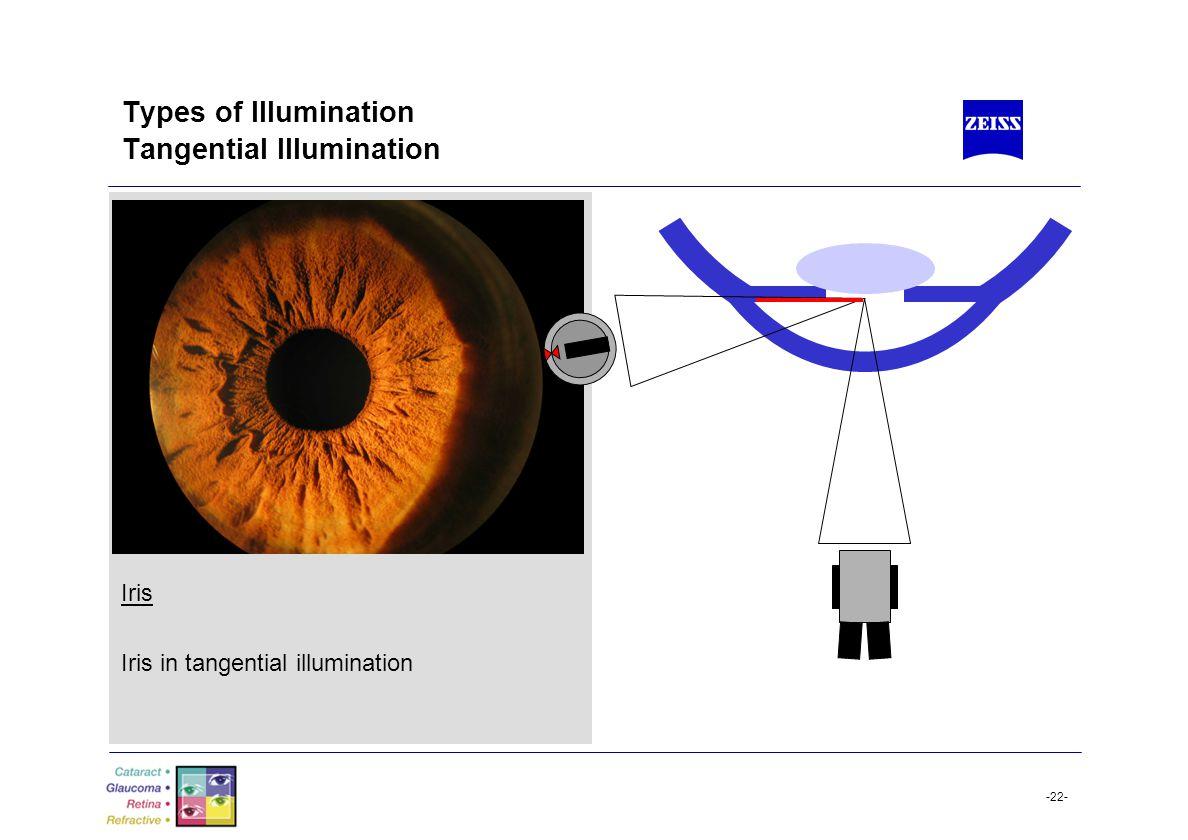 Types of Illumination Tangential Illumination