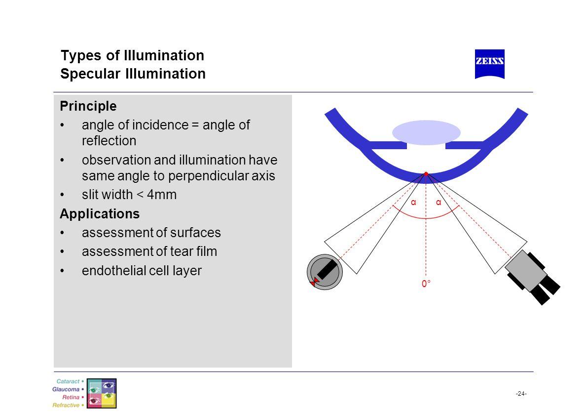 Types of Illumination Specular Illumination