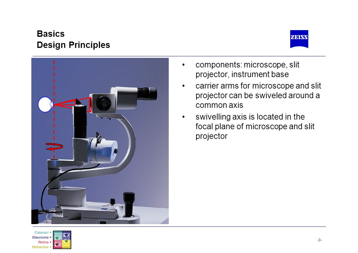 Basics Design Principles