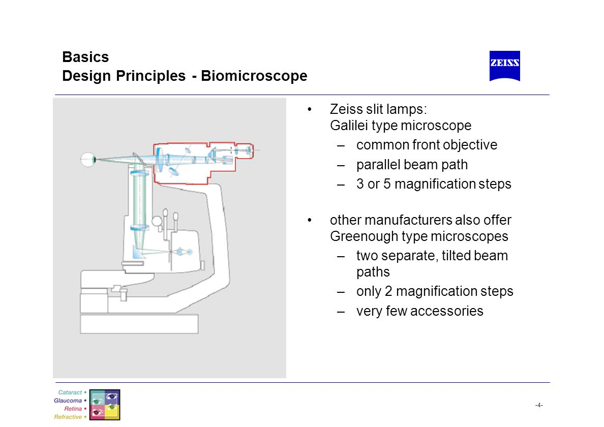 Basics Design Principles - Biomicroscope