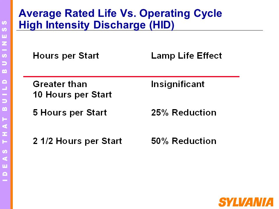 Average Rated Life Vs. Operating Cycle High Intensity Discharge (HID)