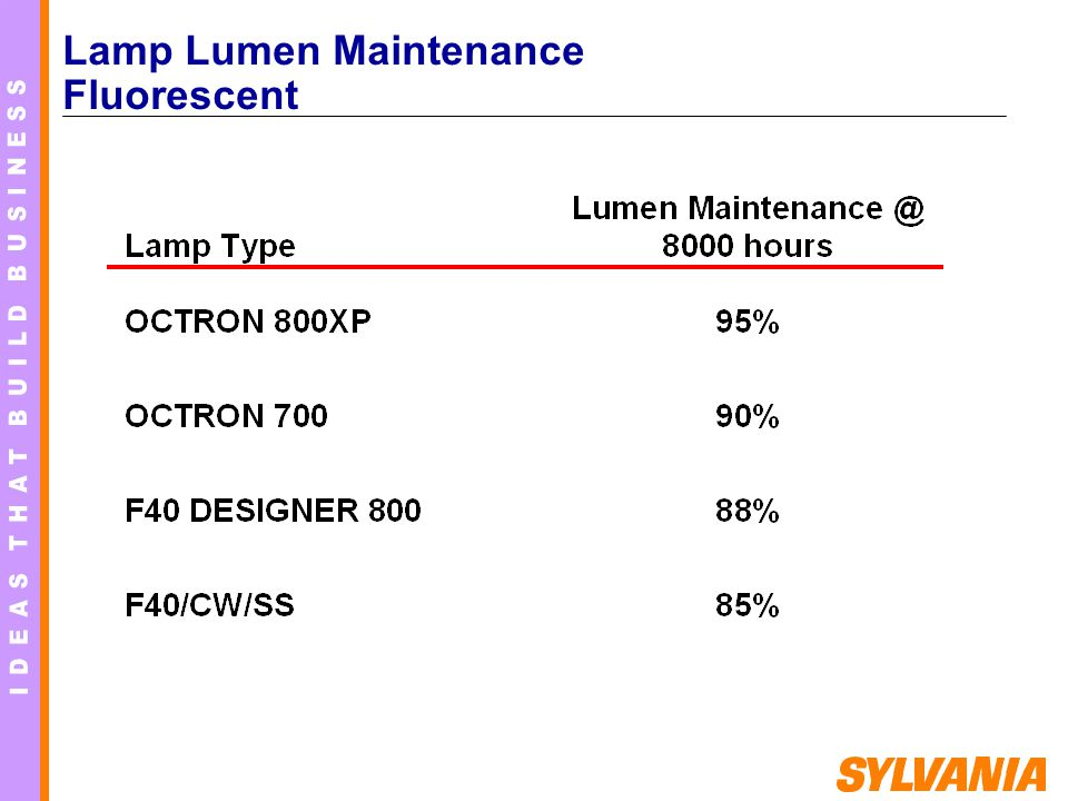 Lamp Lumen Maintenance Fluorescent