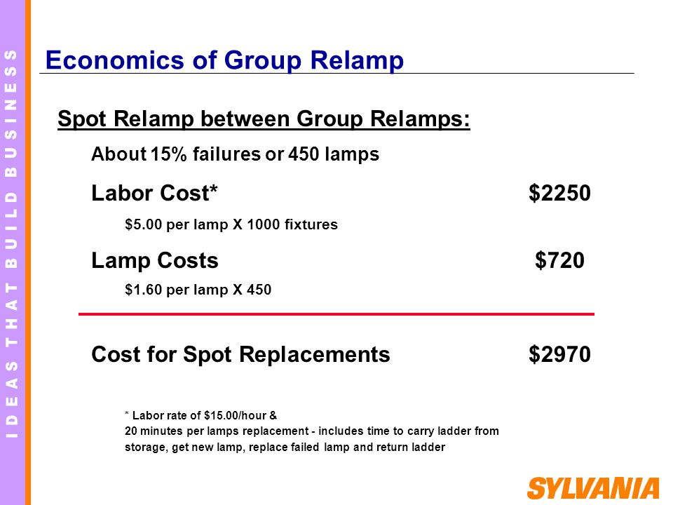 Economics of Group Relamp