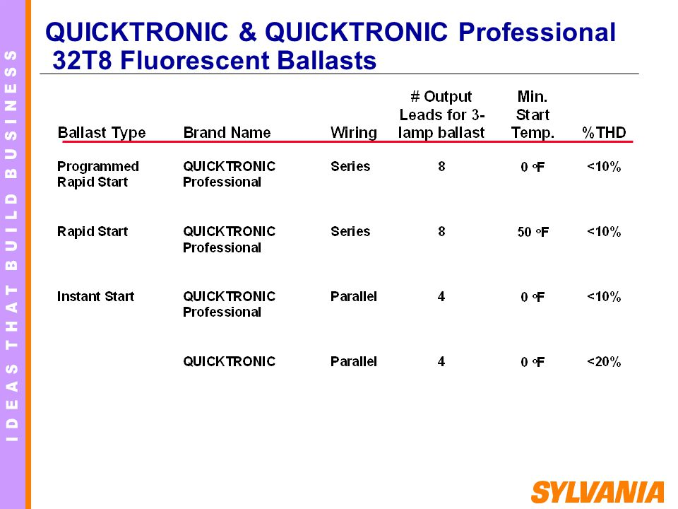 QUICKTRONIC & QUICKTRONIC Professional 32T8 Fluorescent Ballasts