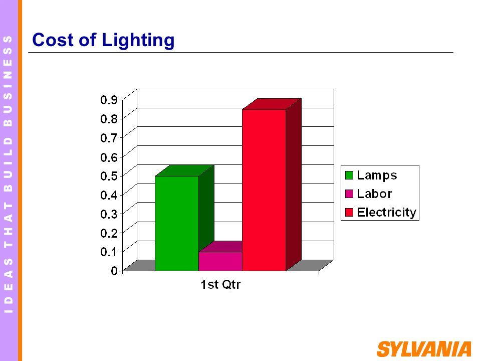 Cost of Lighting