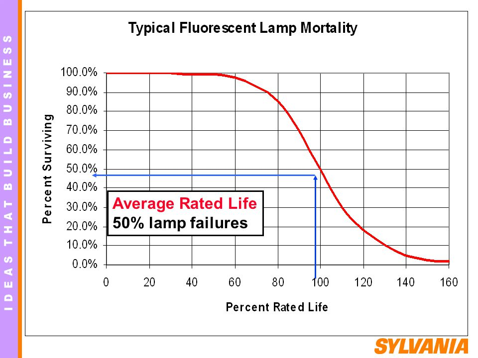 Average Rated Life 50% lamp failures