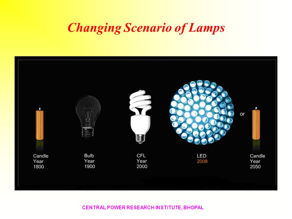 Changing Scenario of Lamps