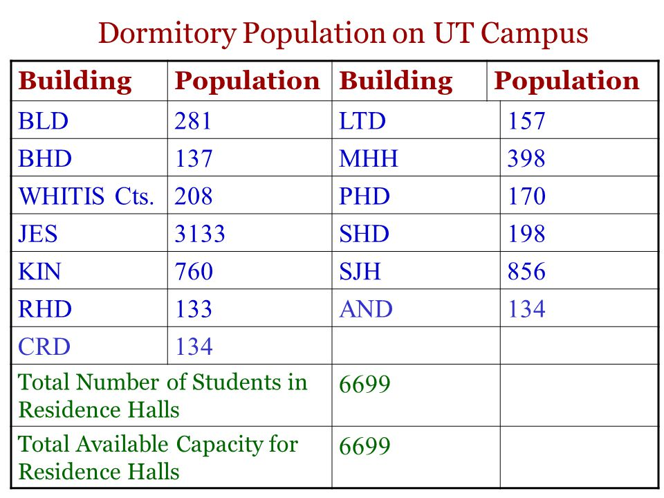 Dormitory Population on UT Campus