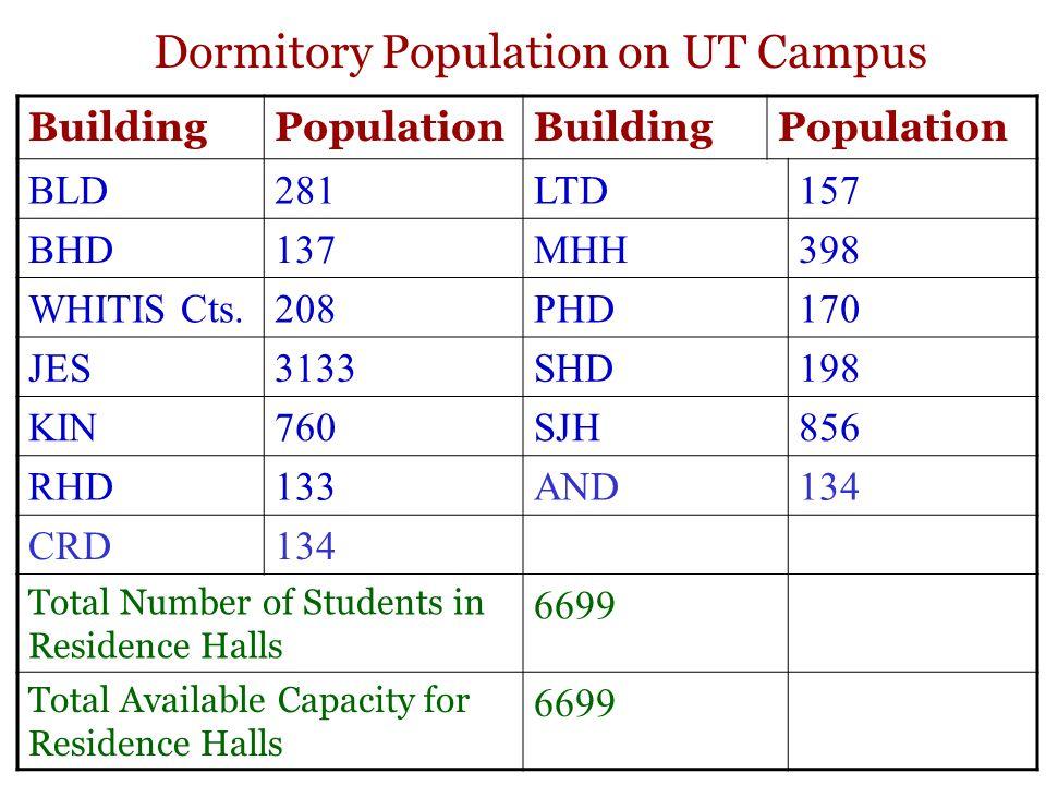 Dormitory Population on UT Campus