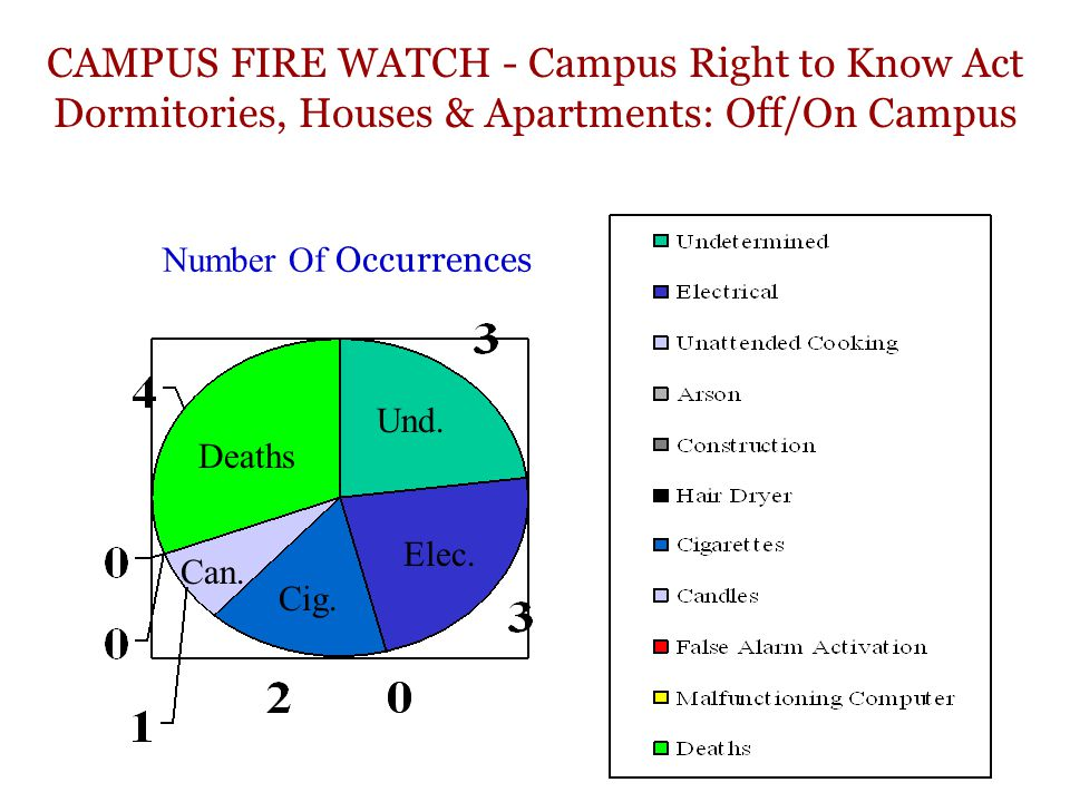 CAMPUS FIRE WATCH - Campus Right to Know Act Dormitories, Houses & Apartments: Off/On Campus