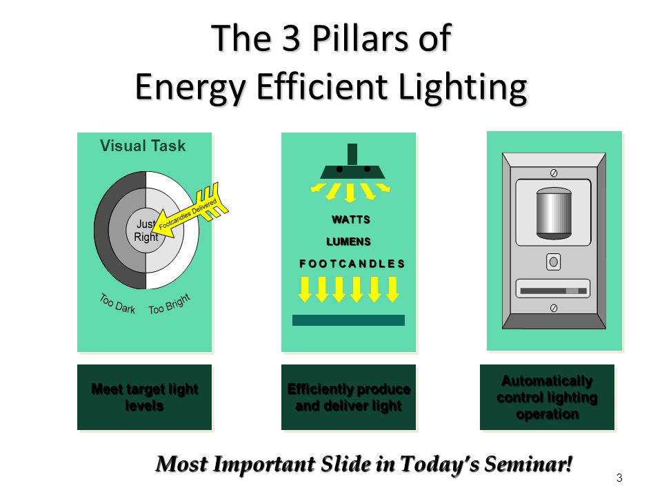 The 3 Pillars of Energy Efficient Lighting