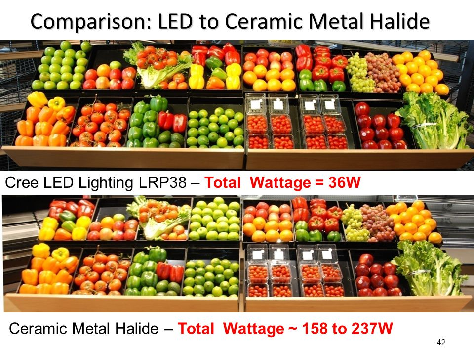 Comparison: LED to Ceramic Metal Halide