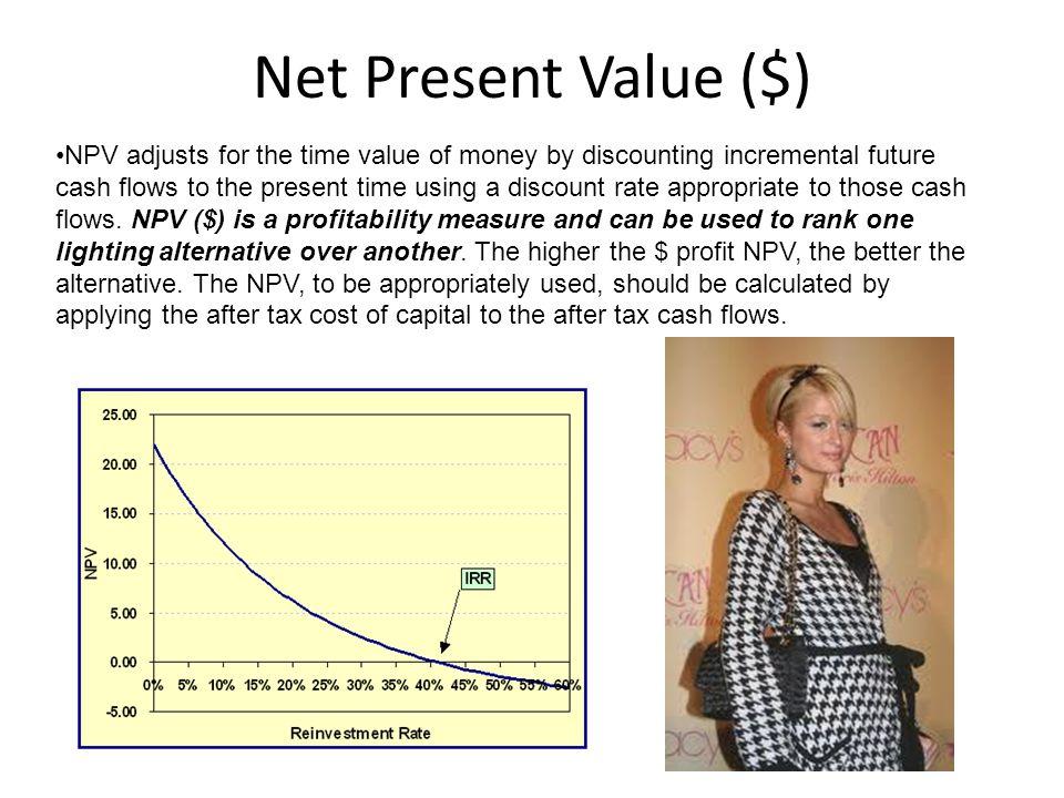Net Present Value ($)