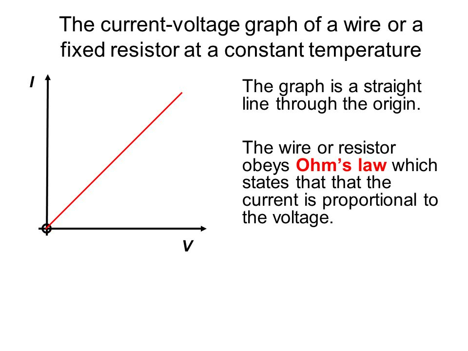 The current-voltage graph of a wire or a fixed resistor at a constant temperature