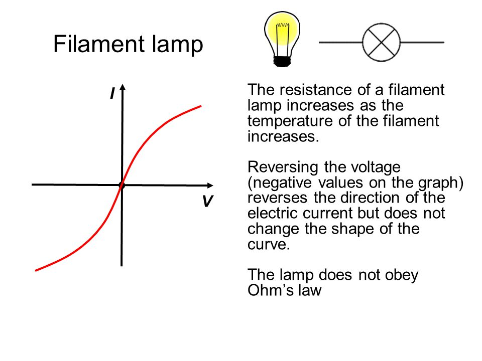 Filament lamp I. V. The resistance of a filament lamp increases as the temperature of the filament increases.