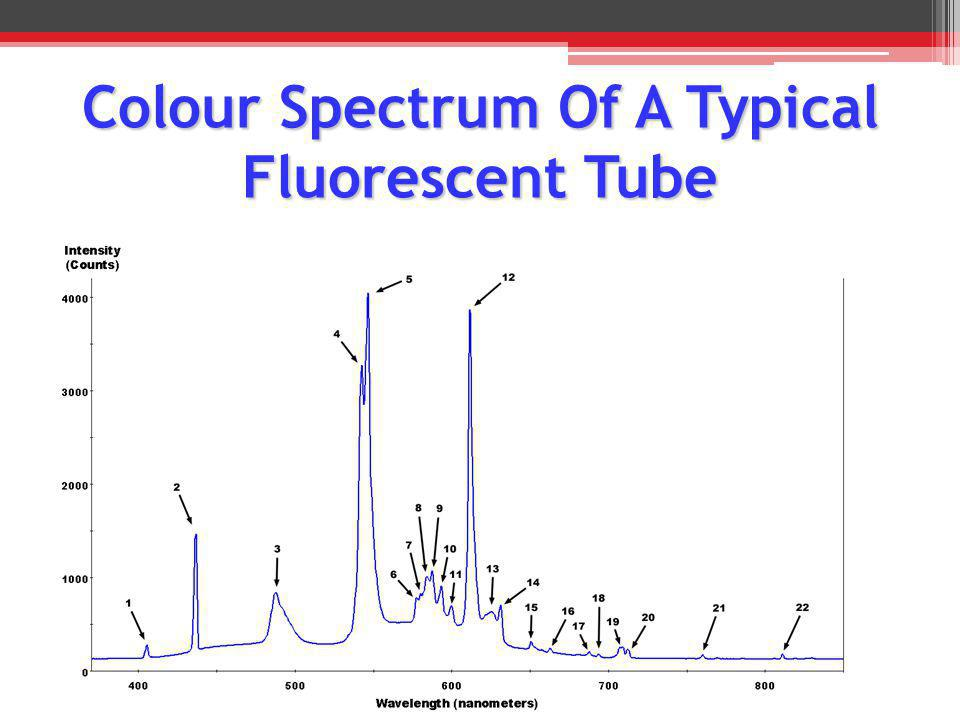 Colour Spectrum Of A Typical Fluorescent Tube