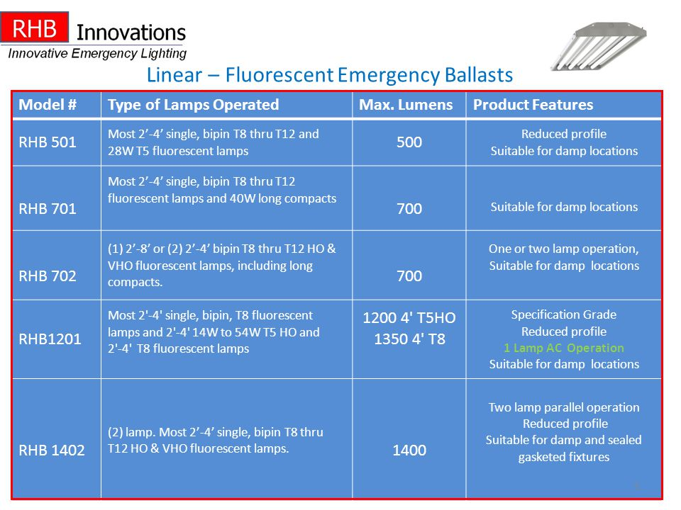 Linear – Fluorescent Emergency Ballasts