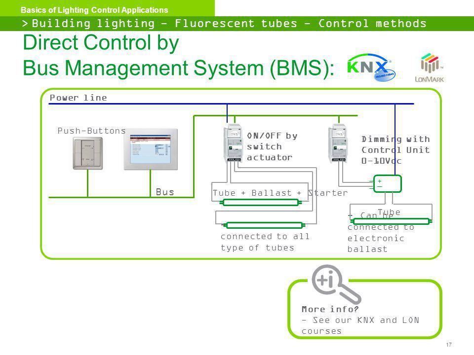 Direct Control by Bus Management System (BMS):